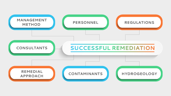 Key factors to successful remediation