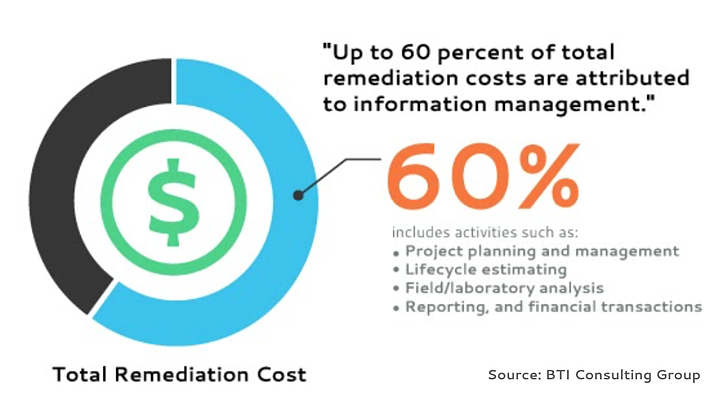 60% of remediation cost lies in information management