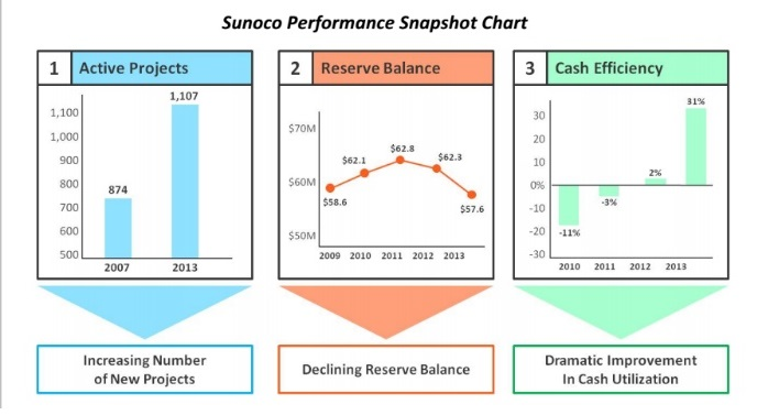 sunoco performance chart