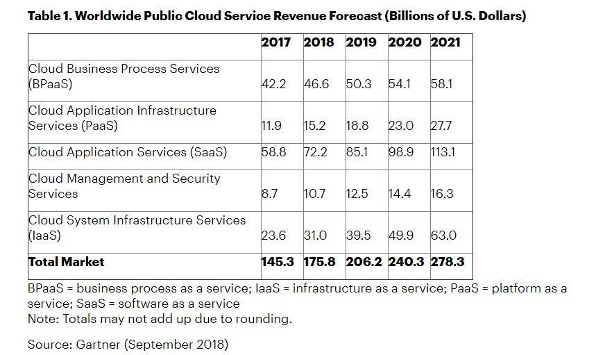 Worldwide-Public-Cloud-Service-Revenue-Forecast-2017-2021