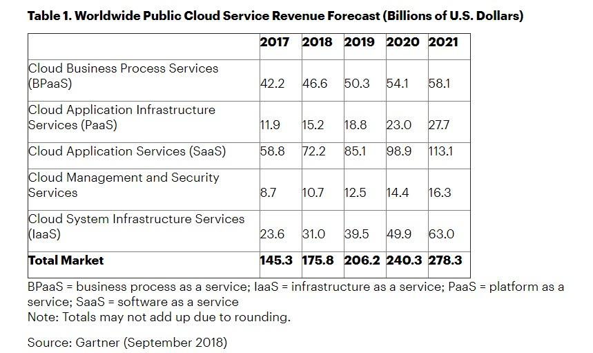 Worldwide-Public-Cloud-Service-Revenue-Forecast-2017-2021